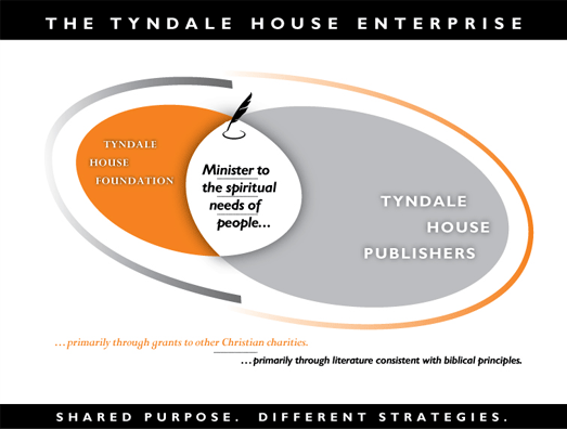 The Tyndale House Enterprise